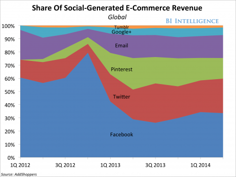 Social Commerce 3