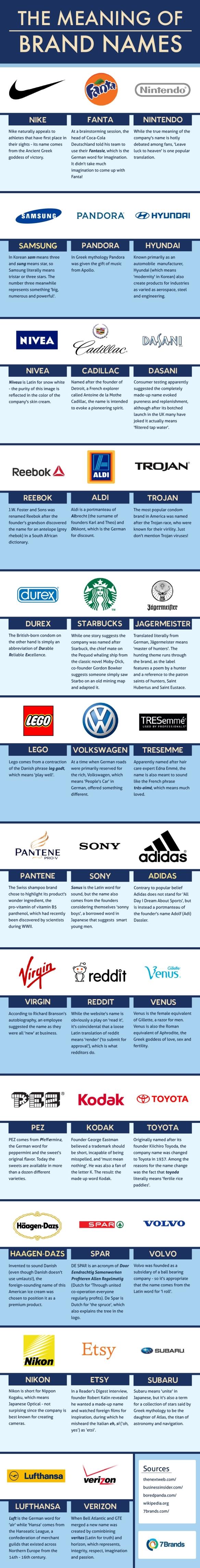 significato nomi dei brand